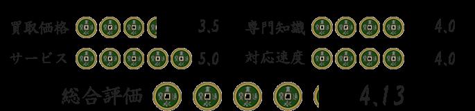 古銭買取業者福ちゃんの評価